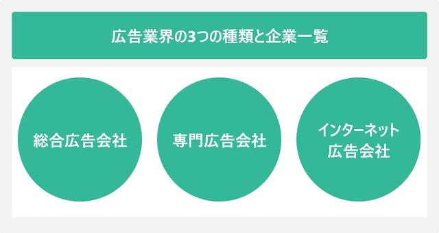広告業界の3つの種類と企業一覧を表した図