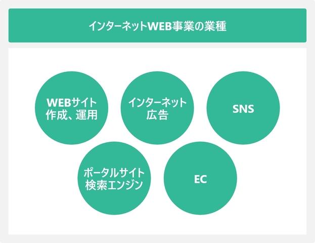インターネットWEB事業の業種を表した図