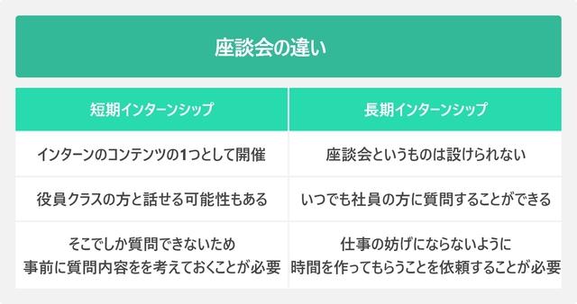 インターンシップの内容である座談会の違いをを長期と短期別に比較した図
