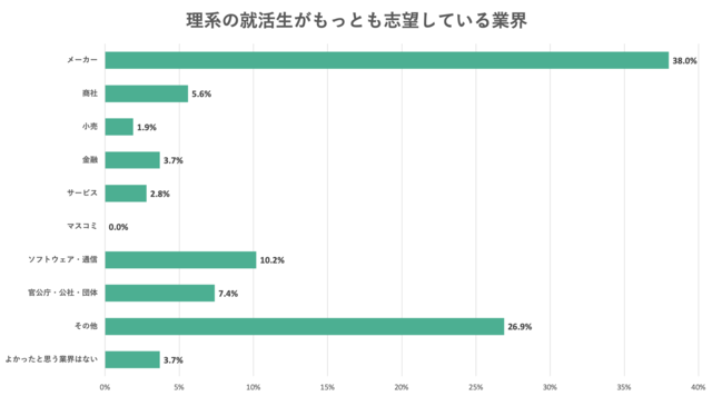 理系の就活生に最も志望する業界を聞いたアンケート結果のグラフ