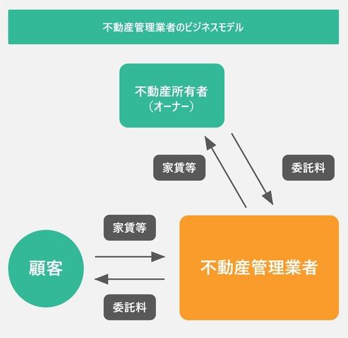 不動産管理業者のビジネスモデルを表した図