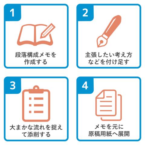 小論文の4ステップ