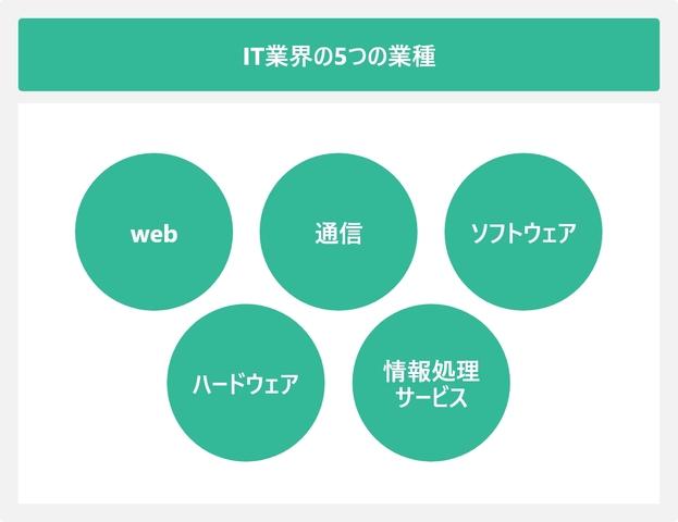 IT業界の5つの業種を表した図