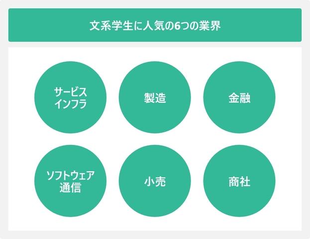 文系学生に人気の6つの業界を表した図