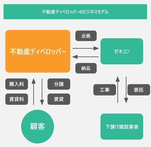 不動産ディベロッパーのビジネスモデルを表した図