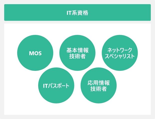 IT系資格を表した図