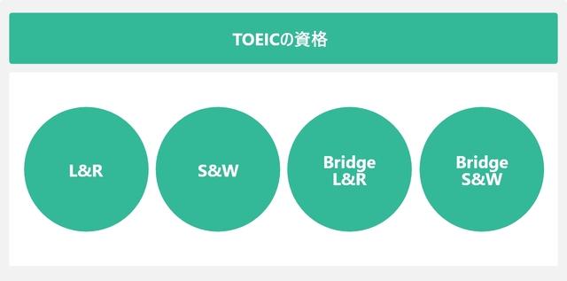 TOEICの資格を表した図