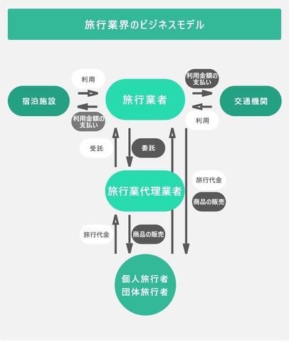 旅行業界のビジネスモデルを表した図
