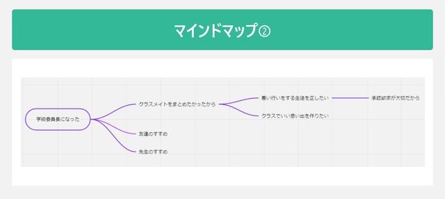 マインドマップ②を表した図