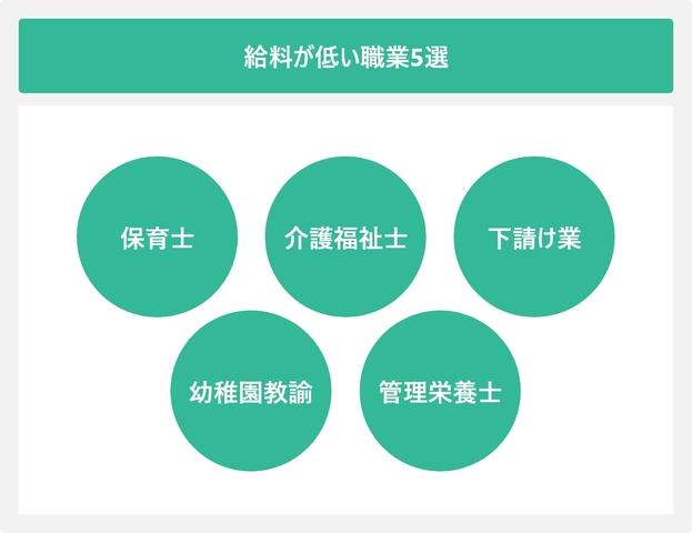 給料が低い職業5選を表した図