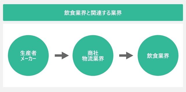飲食業界と関連する業界を表した図