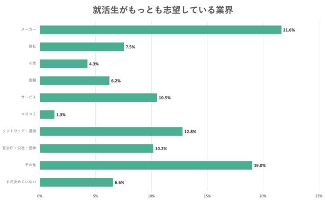 もっとも志望している業界についてのアンケート結果のグラフ