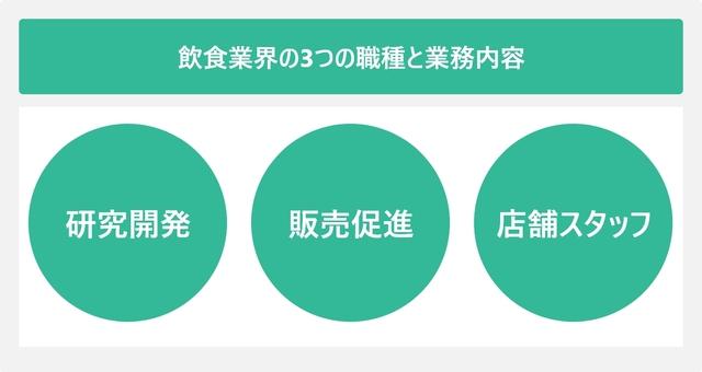 飲食業界の3つの職種と業務内容を表した図