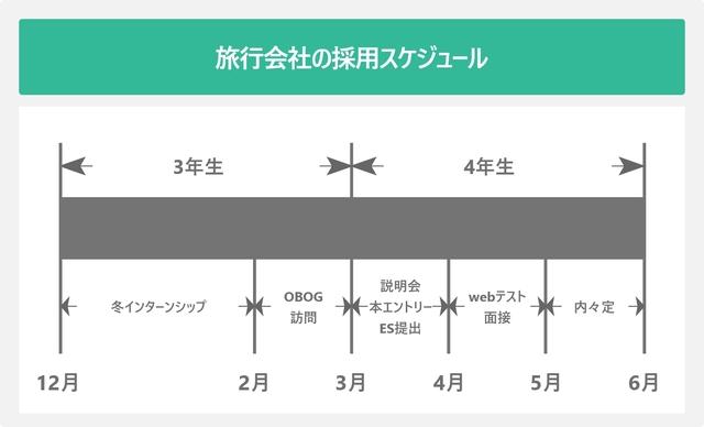 旅行会社の採用スケジュールを表した図