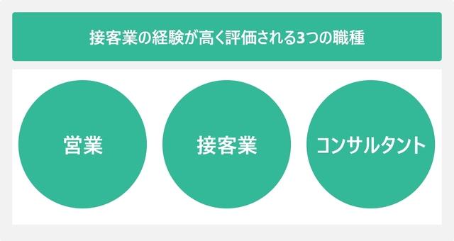 接客業の経験が高く評価される3つの職種を表した図
