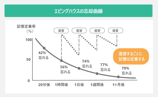 エビングハウスの忘却曲線をグラフで表した図