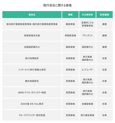 旅行会社に関する資格を表した図