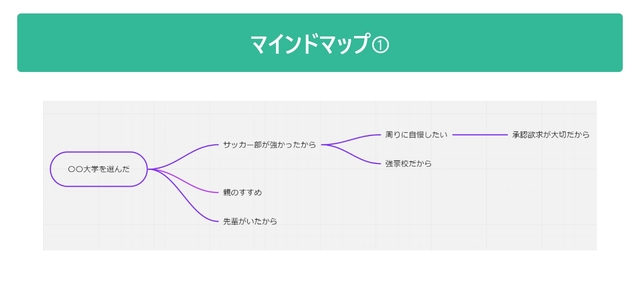 マインドマップ①を表した図