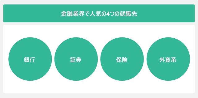 金融業界で人気の4つの就職先を表した図