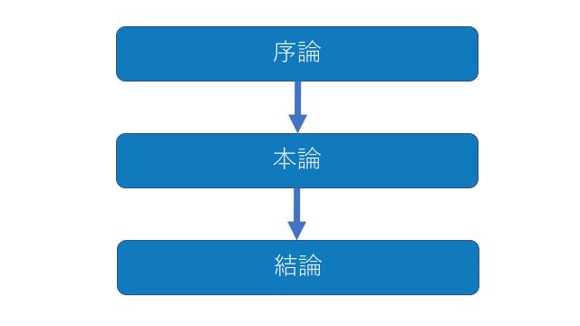 小論文の構成(序論、本論、結論)
