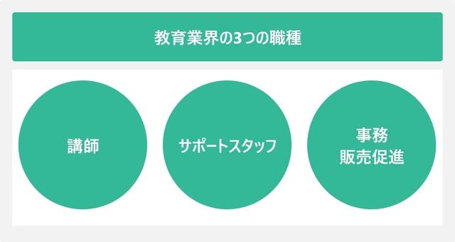 教育業界の3つの職種を表した図