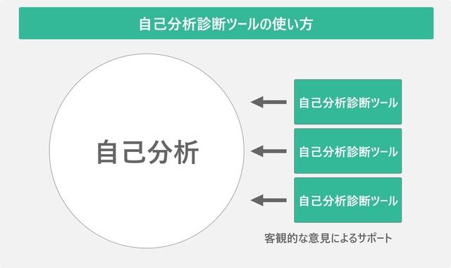 自己分析診断ツールの使い方を表した図
