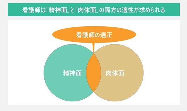 看護師は「精神面」と「肉体面」の両方の適性が求められるを表した図