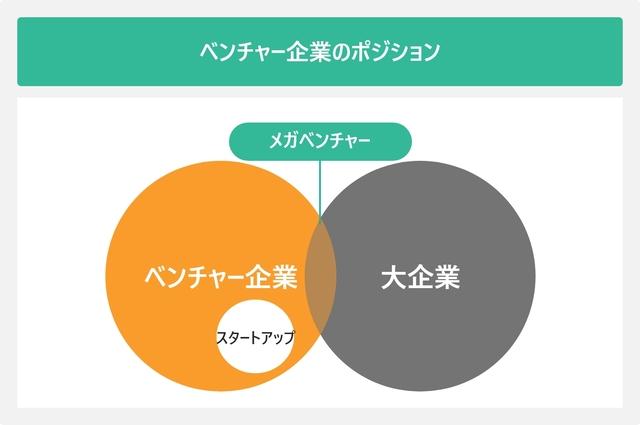 ベンチャー企業のポジションを表した図