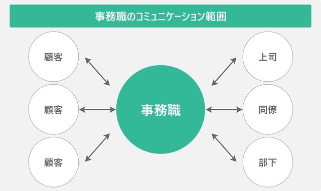 事務職のコミュニケーション範囲を表した図