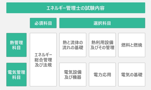 エネルギー管理士の試験内容を表した図