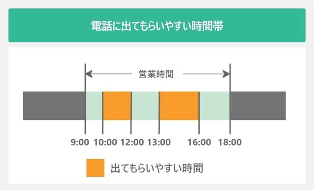電話に出てもらいやすい時間帯を棒グラフで表した図