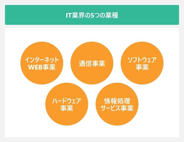 IT業界の5つの職種を表した図