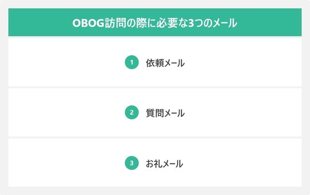 OBOG訪問の際に必要な3つのメールをまとめた図