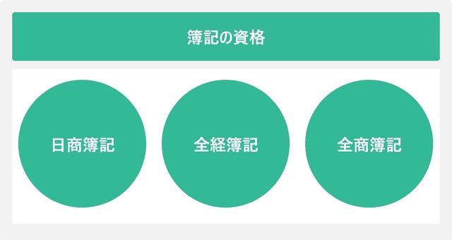 簿記の資格を表した図