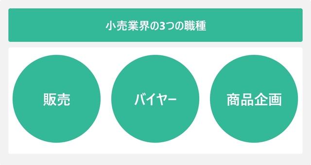 小売業界の3つの職種を表した図
