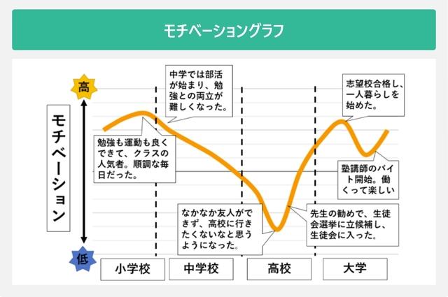 モチベーショングラフを表した図