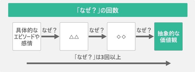 「なぜ?」の回数を表した図