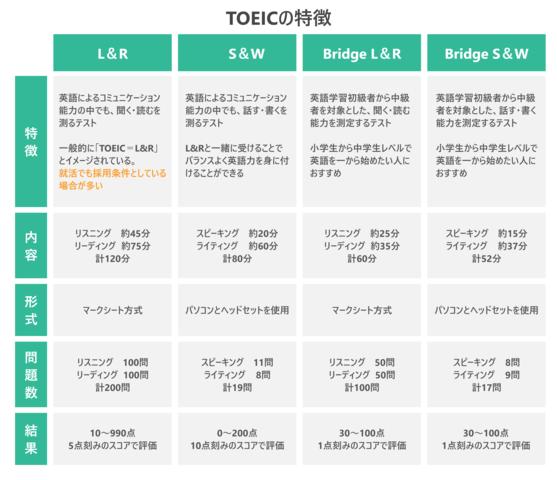 TOEICの特徴を示した表