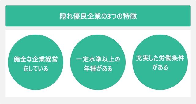 隠れ優良企業の3つの特徴を表した図