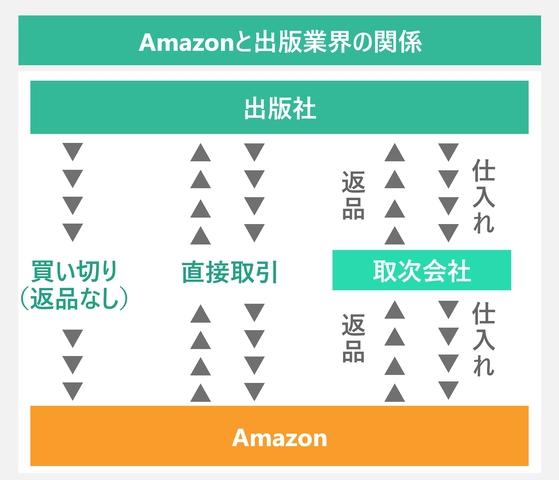 Amazonと出版業界の関係