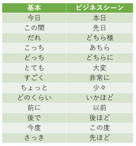 ビジネス用語の例をまとめた表