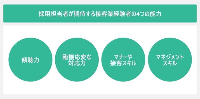 採用担当者が期待する接客業経験者の4つの能力を表した図