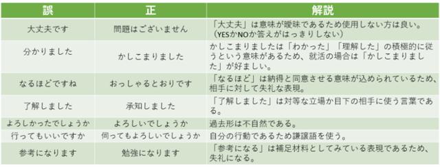 NG言葉遣いの例と解説をまとめた表
