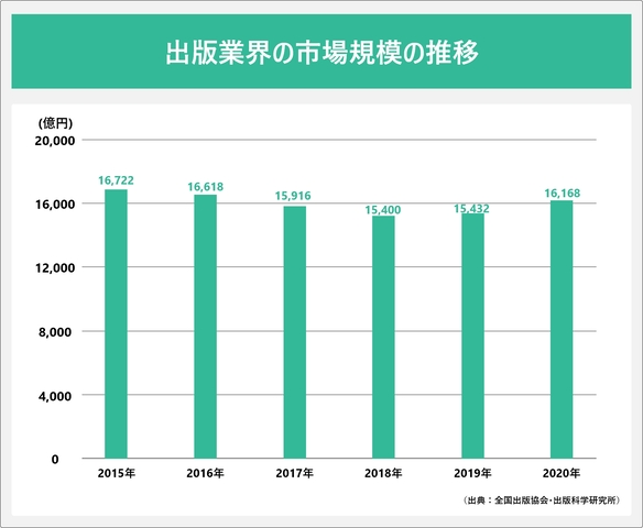 出版業界の市場規模の推移