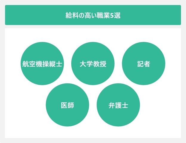 給料の高い職業5選を表した図