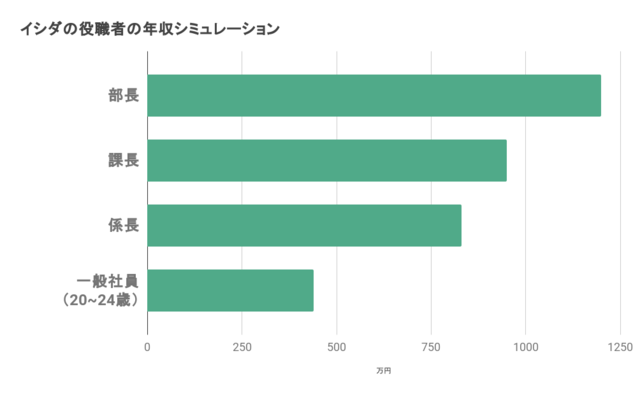 イシダの役職者の年収シミュレーションを表したグラフ