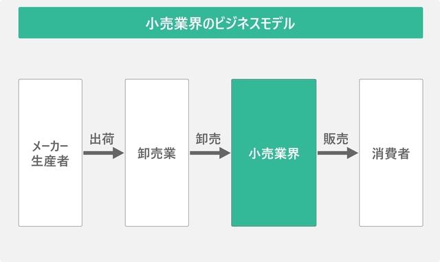 小売業界のビジネスモデルを表した図