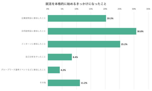 就活を本格的に始めるきっかけになったことについてのアンケート結果のグラフ