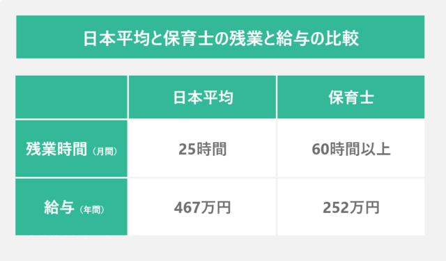 日本平均と保育士の残業と給与の比較