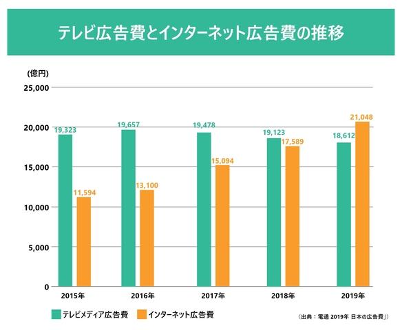 テレビ広告費の推移